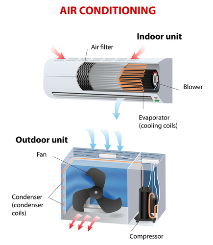 Understanding Split Heating and Cooling Systems